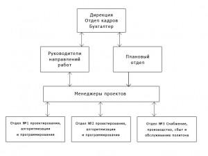 """Структура МНТЦ """"БИАТ"""""""